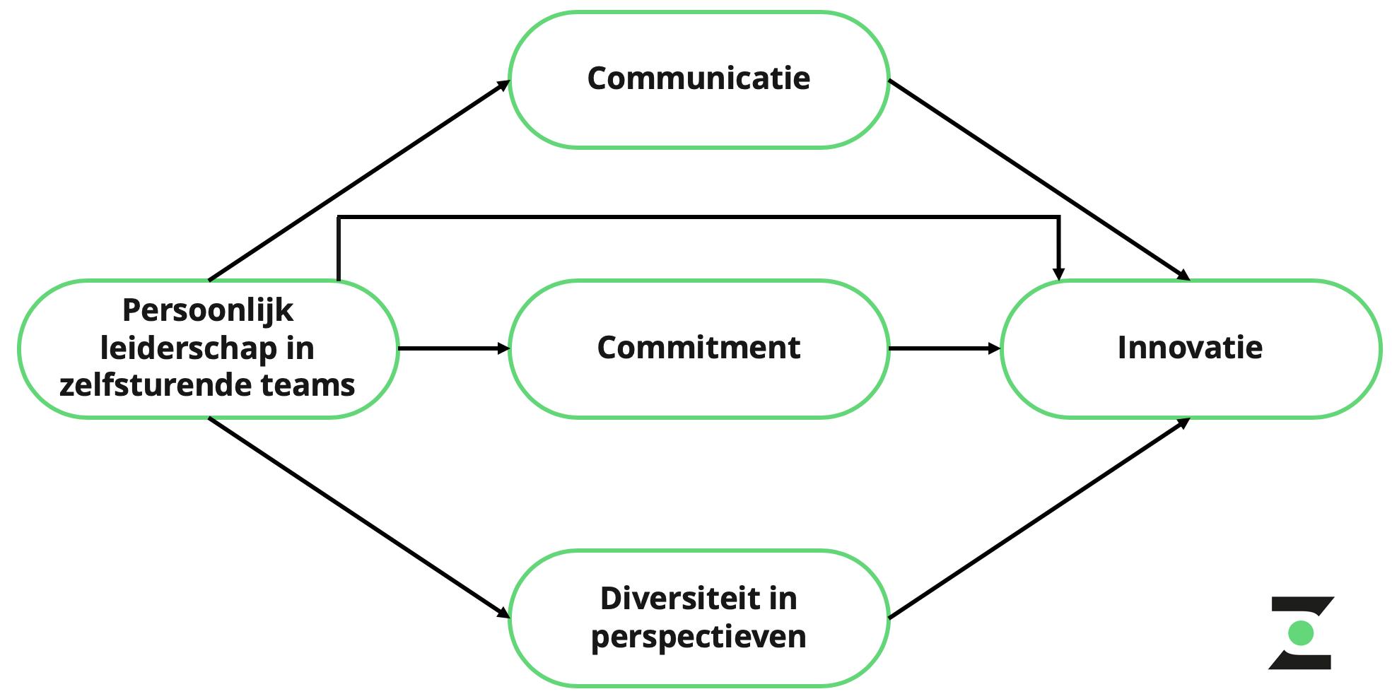 het effect van zelforganisatie en persoonlijk leiderschap op innovatie