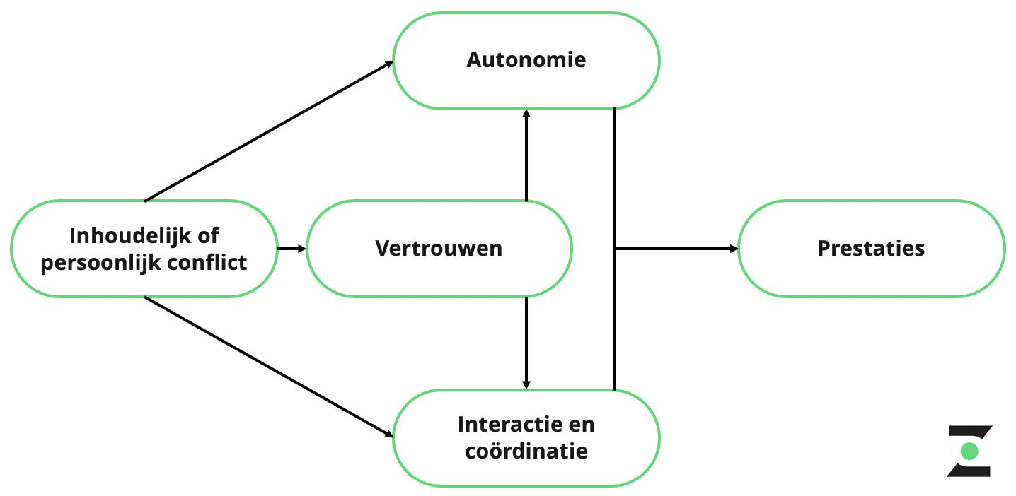 nadelen zelfsturende teams wetenschappelijk model