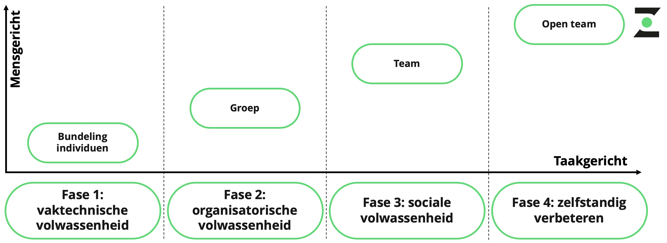 Fases zelfsturende teams fases zelforganiserende teams model