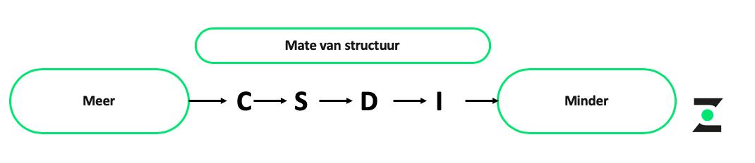 DISC blauw - Structuur