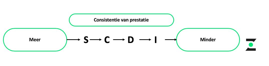 DISC groen - Consistentie van prestatie