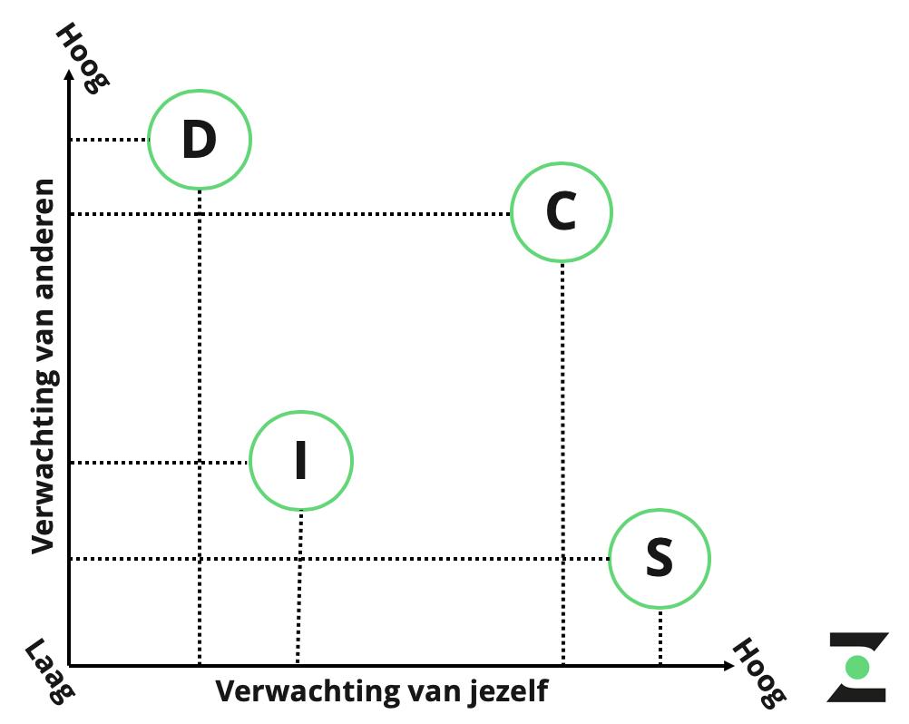 verwachtingen in samenwerking tussen D I en S stijl
