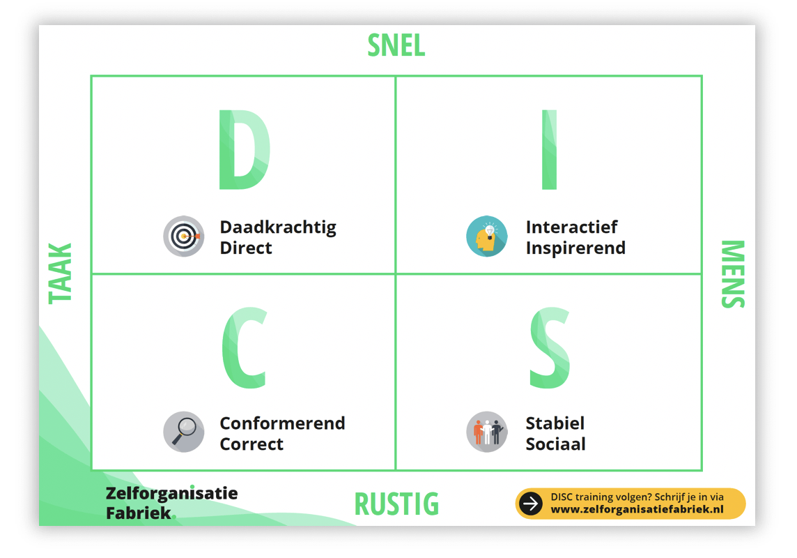 DISC vs MBTI. Disc is een simpeler alternatief