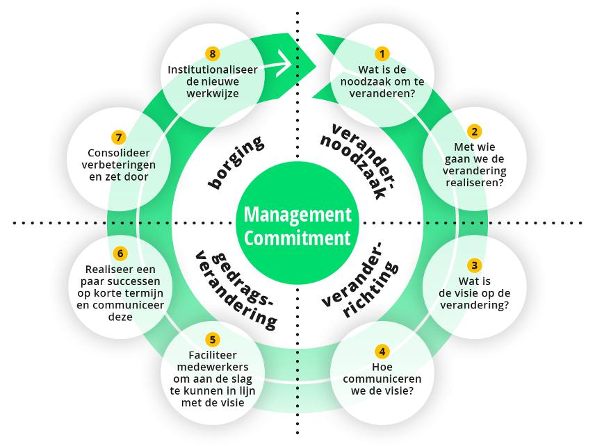 zelforganisatie transformatie kotter