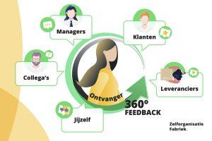 verschillende personen die 360 graden feedback geven